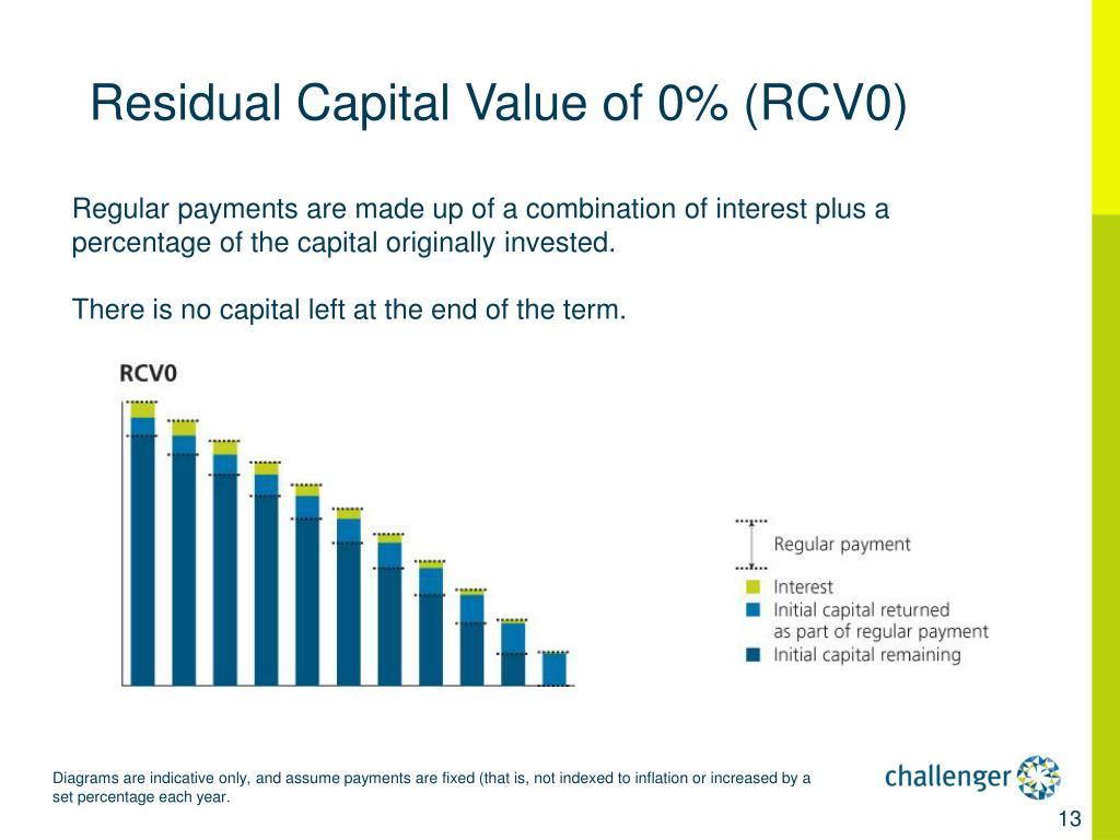 Residual Capital Value of 0% (RCV0)