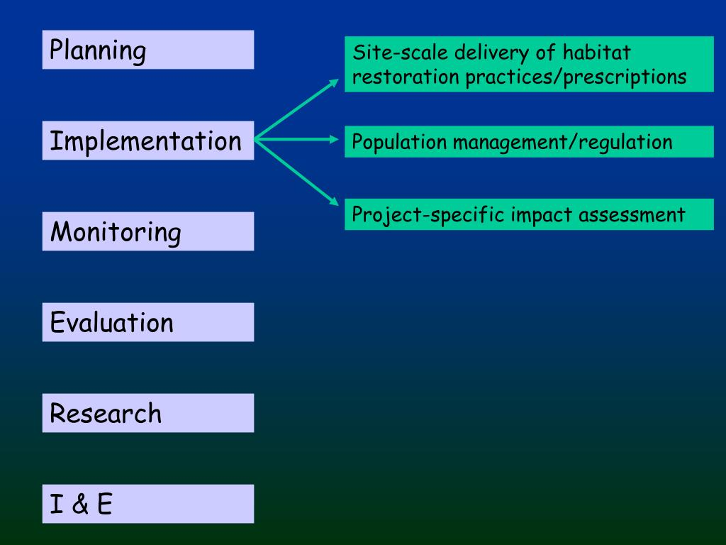 Site-scale delivery of habitat restoration practices/prescriptions