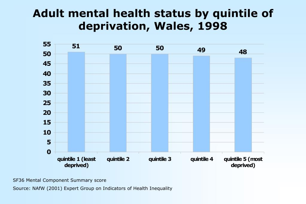 Adult mental health status by quintile of deprivation, Wales, 1998