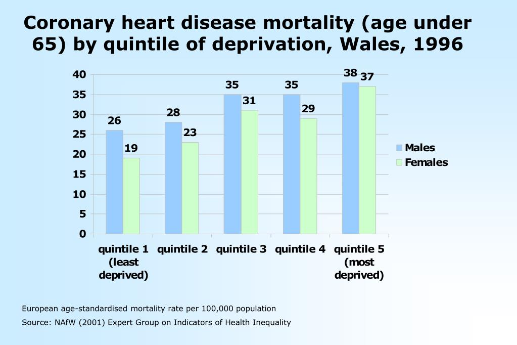 Coronary heart disease mortality (age under 65) by quintile of deprivation, Wales, 1996