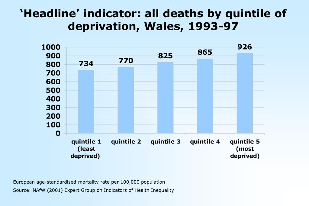 'Headline' indicator: all deaths by quintile of deprivation, Wales, 1993-97