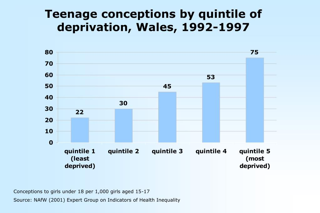 Teenage conceptions by quintile of deprivation, Wales, 1992-1997