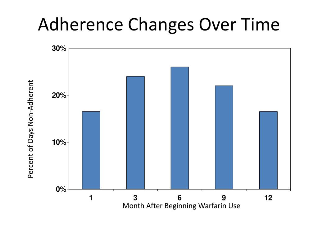 Adherence Changes Over Time