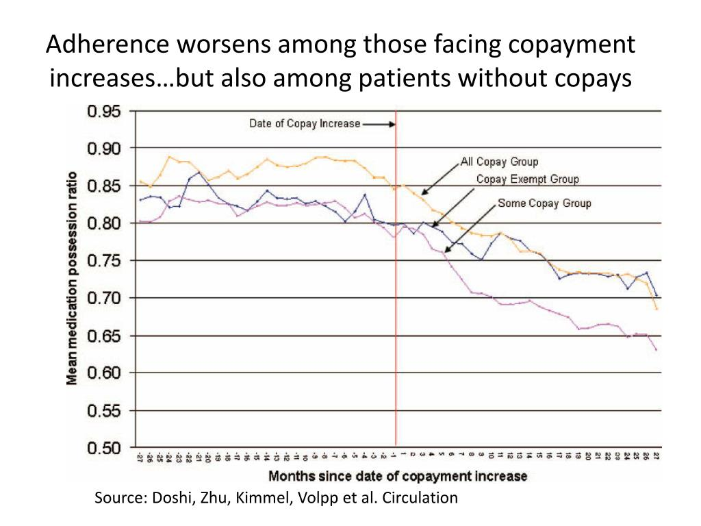 Adherence worsens among those facing copayment increases…but also among patients without