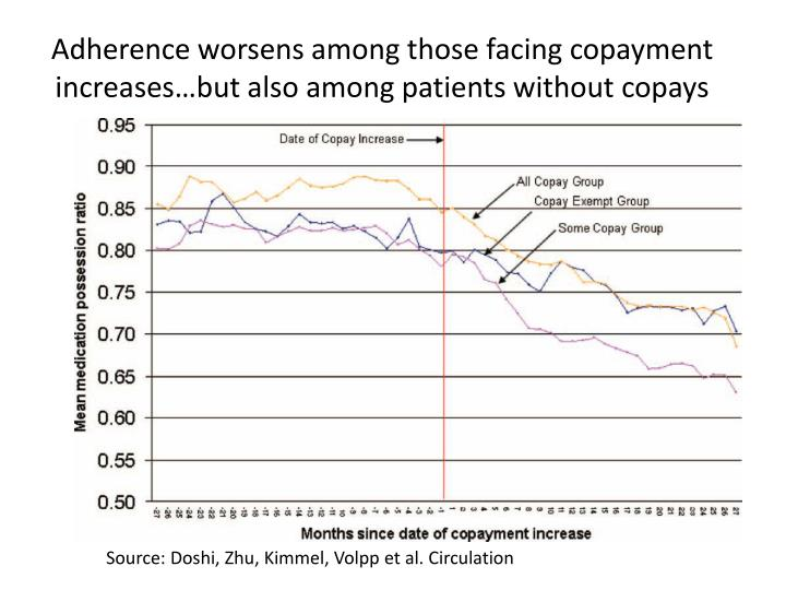 Adherence worsens among those facing copayment increases but also among patients without copays