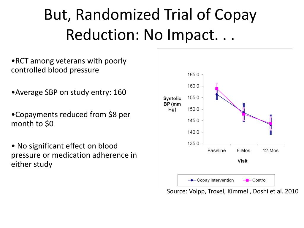 But, Randomized Trial of Copay Reduction: No Impact. . .