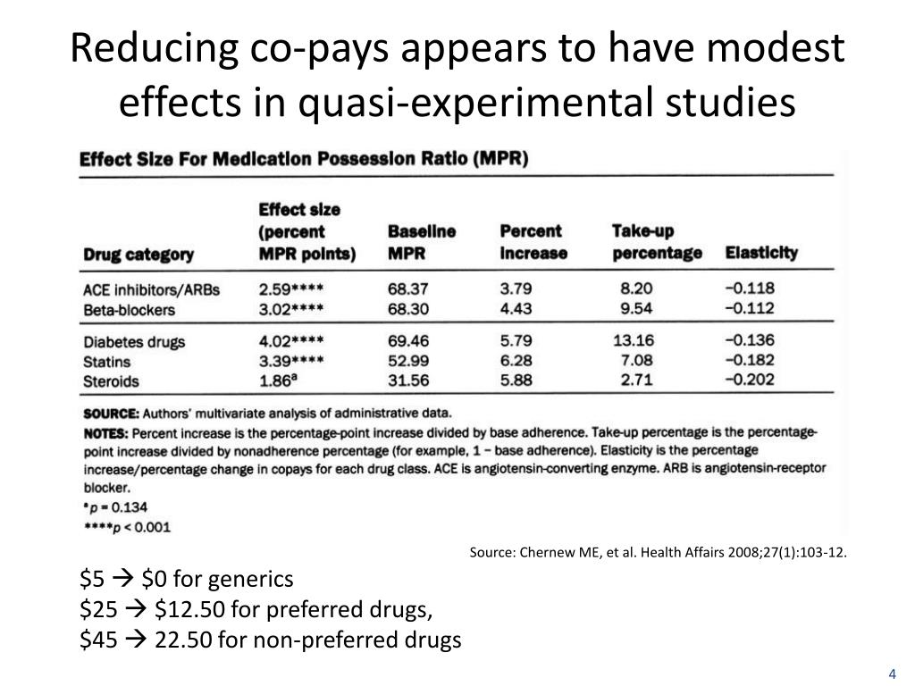 Reducing co-pays appears to have modest effects in quasi-experimental studies