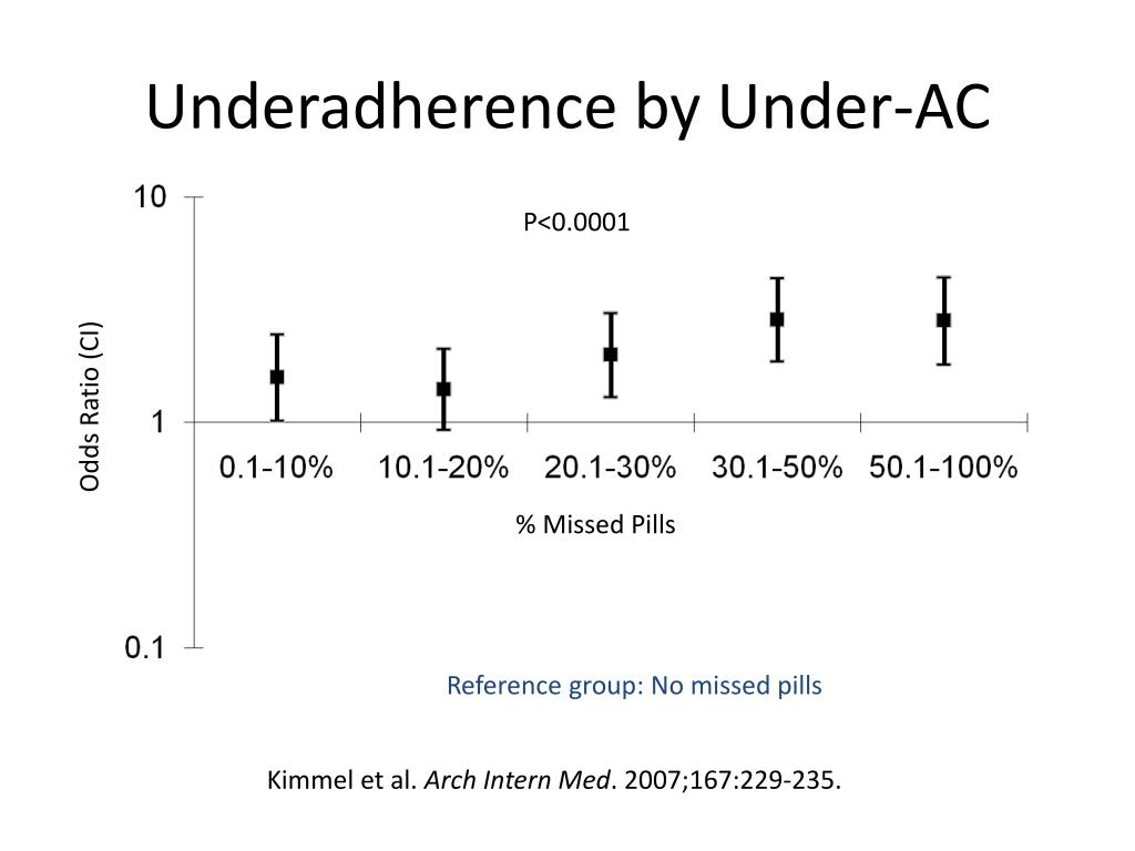 Underadherence by Under-AC