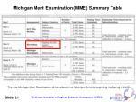 michigan merit examination mme summary table