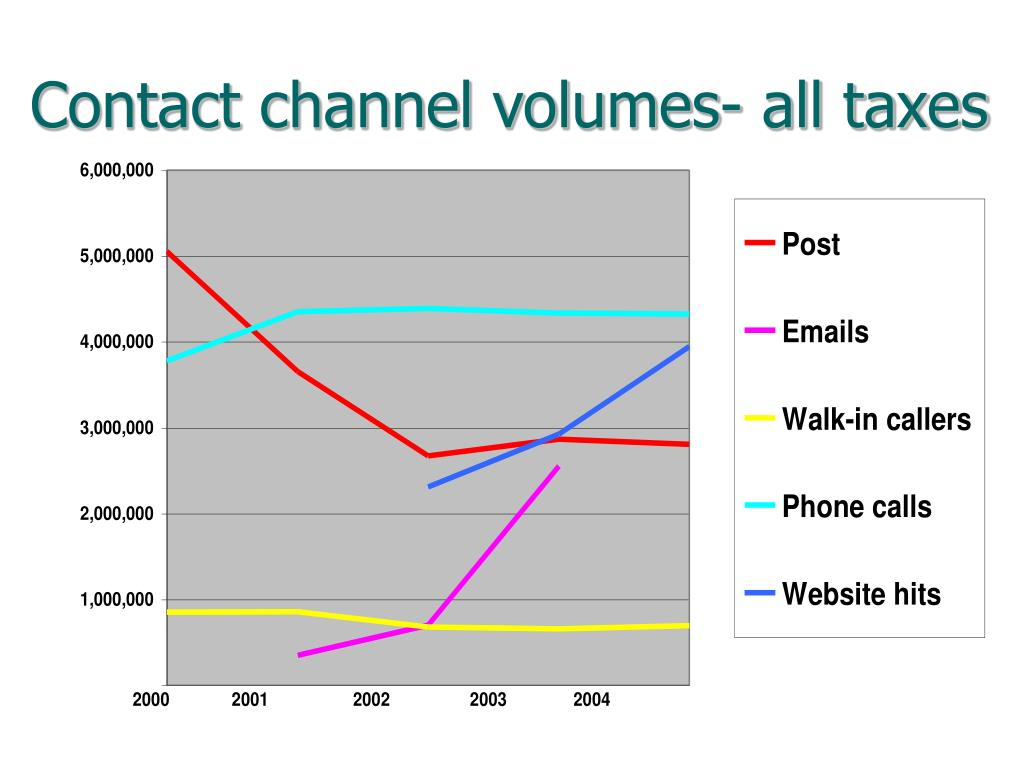 Contact channel volumes- all taxes
