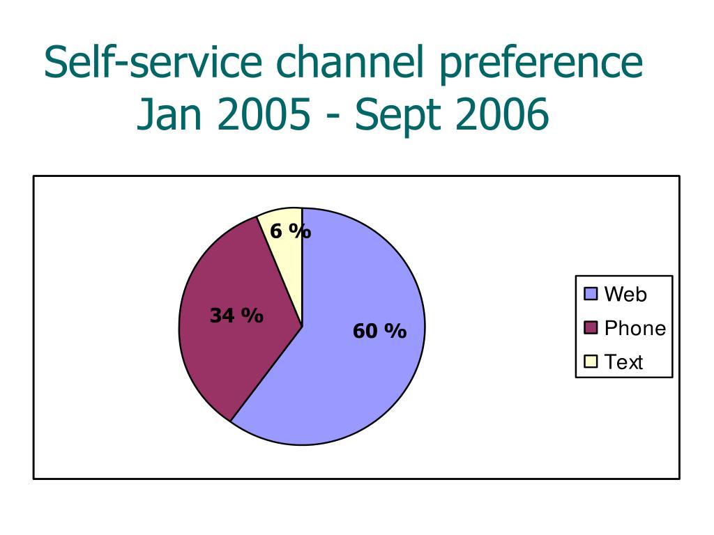 Self-service channel preference