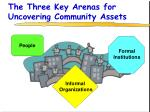 the three key arenas for uncovering community assets