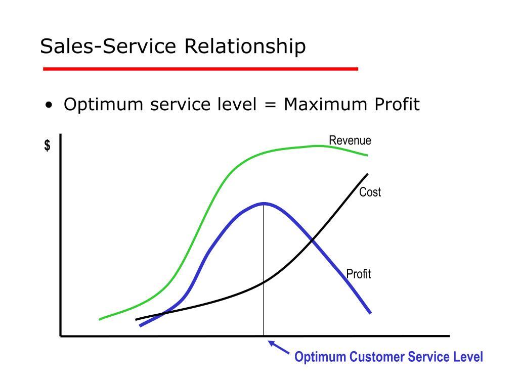 Sales-Service Relationship