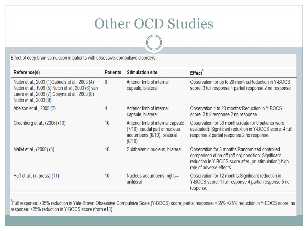 Other OCD Studies