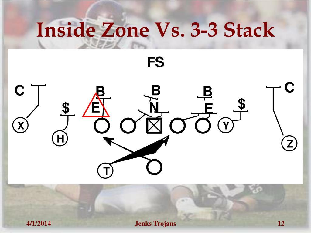 Inside Zone Vs. 3-3 Stack