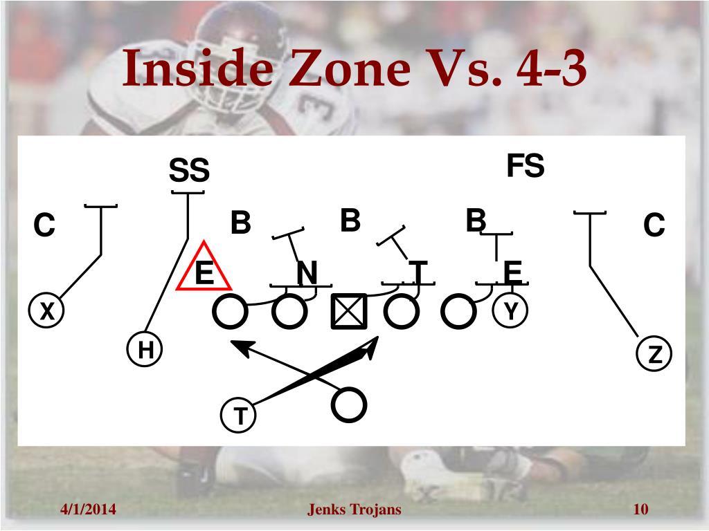 Inside Zone Vs. 4-3