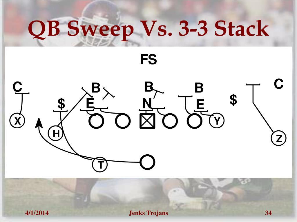 QB Sweep Vs. 3-3 Stack