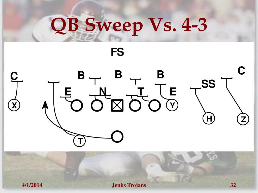 QB Sweep Vs. 4-3