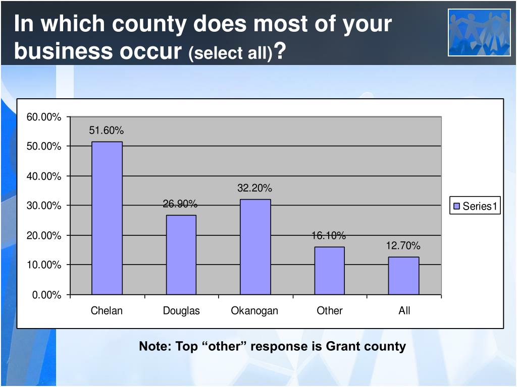 In which county does most of your