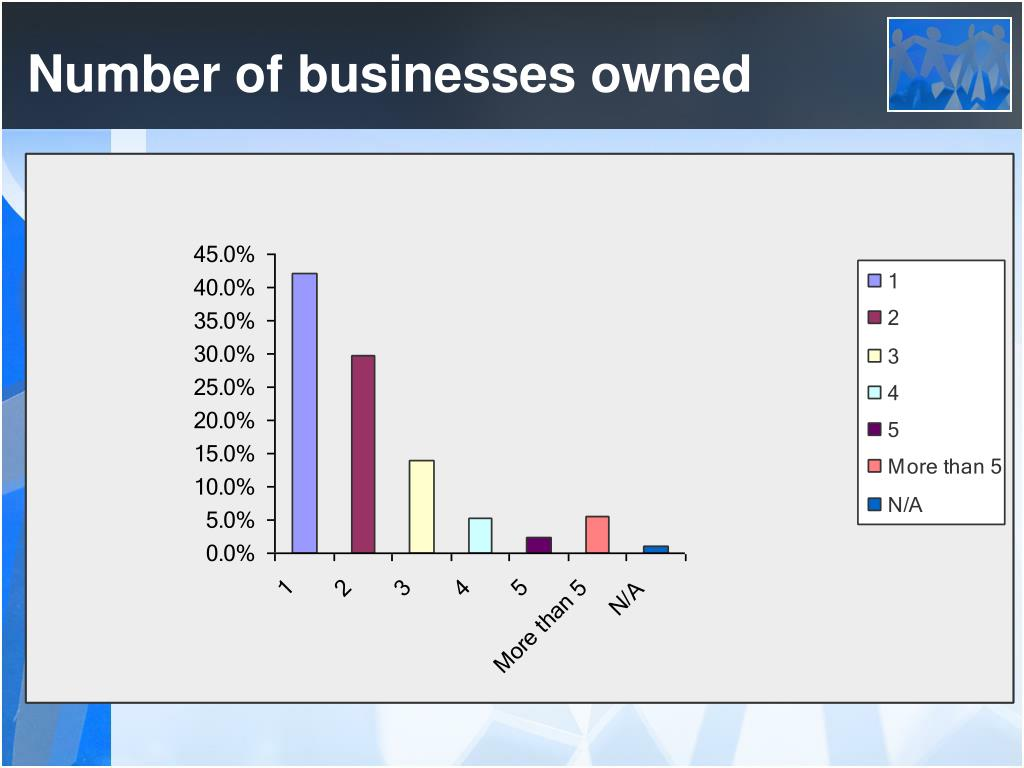 Number of businesses owned