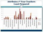attributes 1 st year teachers least prepared
