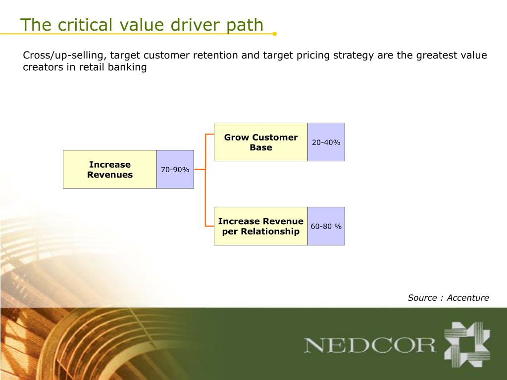 The critical value driver path