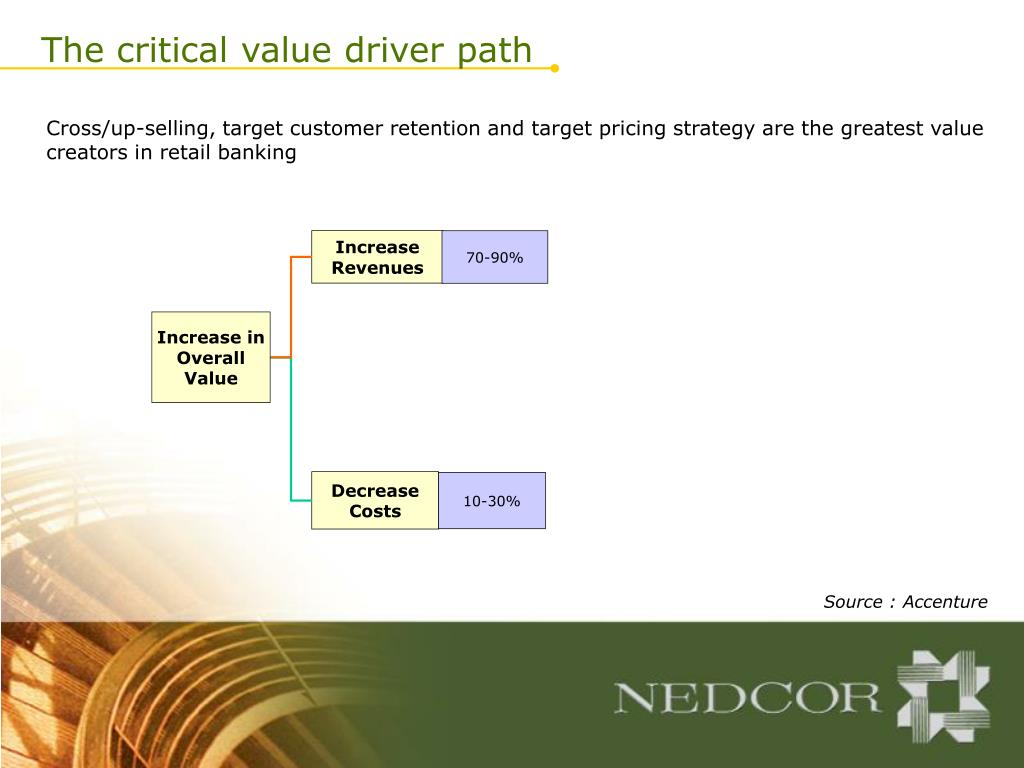 Valuing Customer Centricity