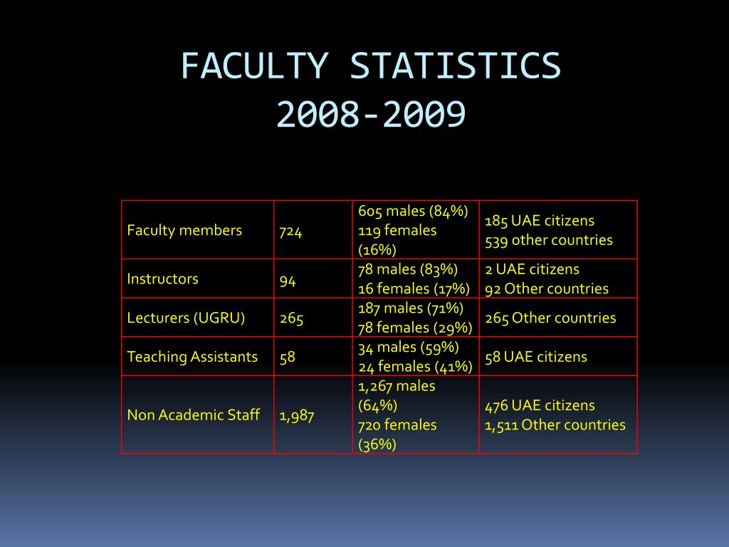 FACULTY STATISTICS