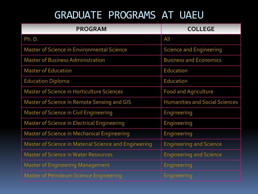 GRADUATE PROGRAMS AT UAEU