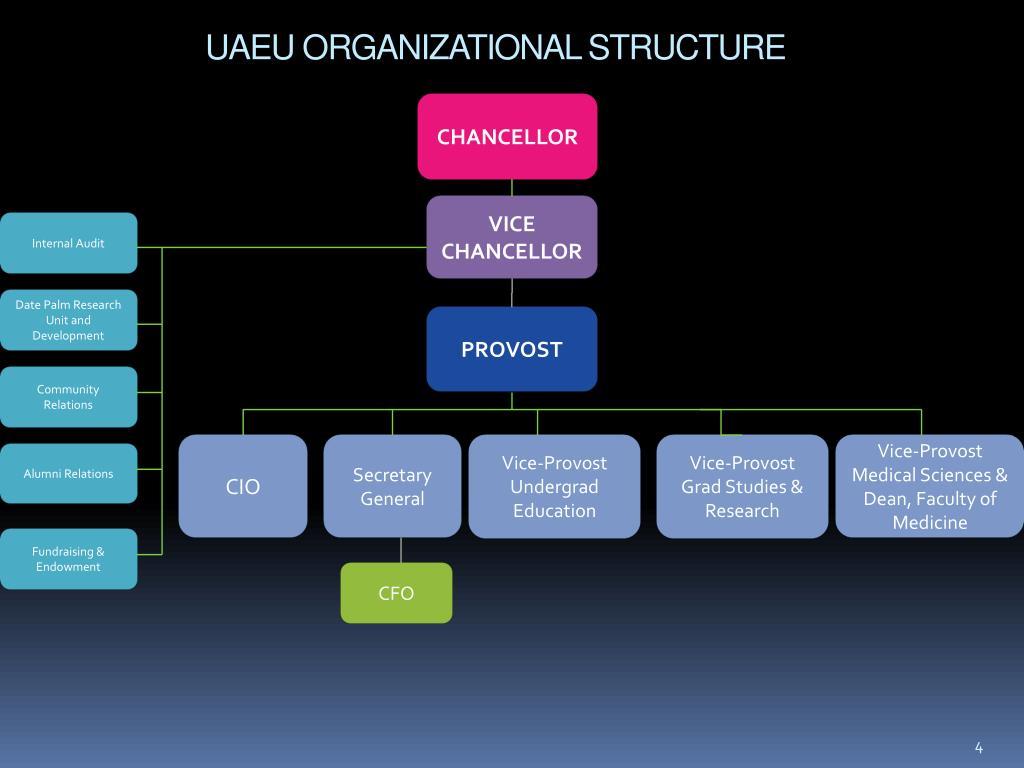 UAEU ORGANIZATIONAL STRUCTURE