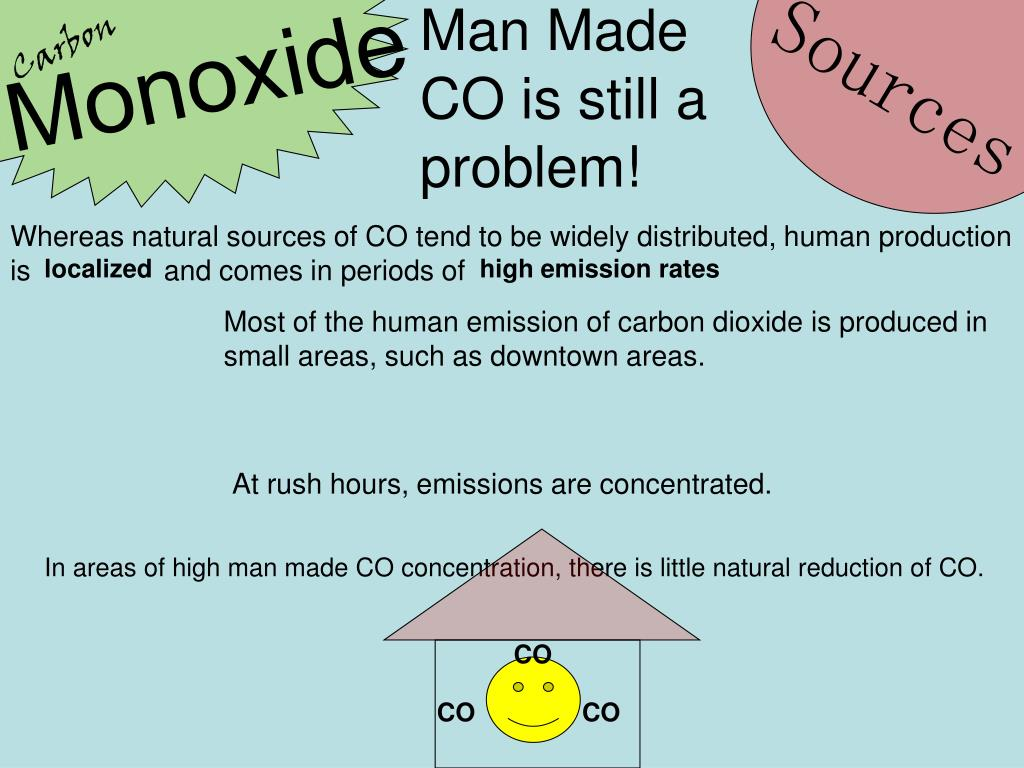 Man Made CO is still a problem!