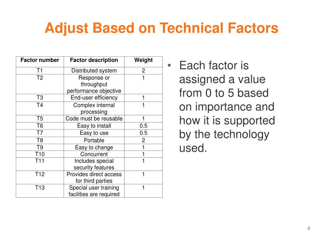 Adjust Based on Technical Factors