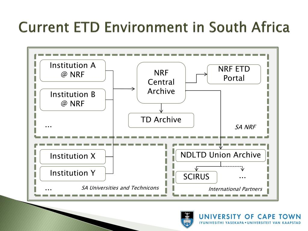 Current ETD Environment in South Africa