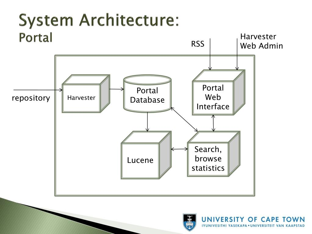 System Architecture: