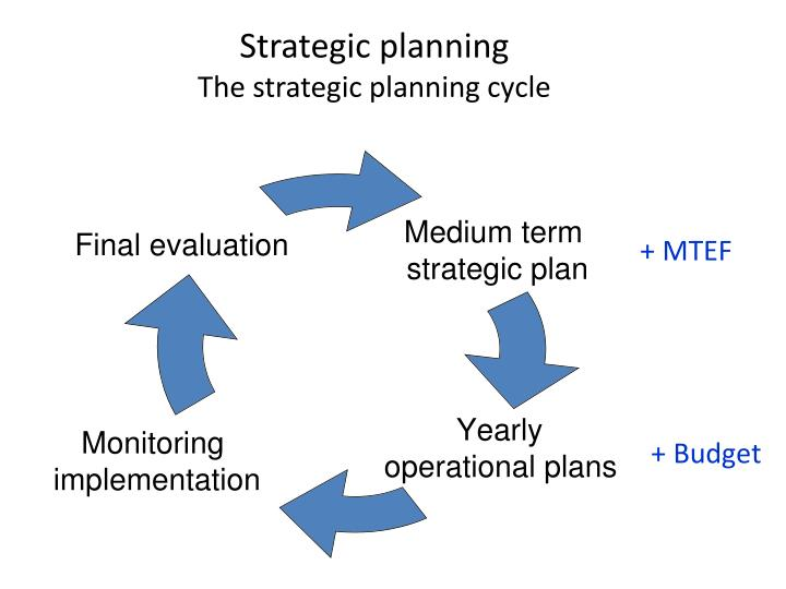 Strategic planning the strategic planning cycle
