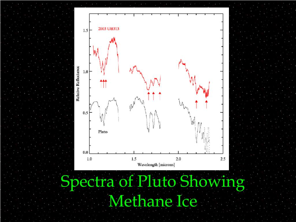 Spectra of Pluto Showing Methane Ice