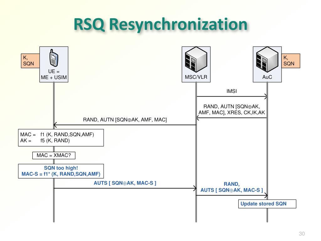 RSQ Resynchronization