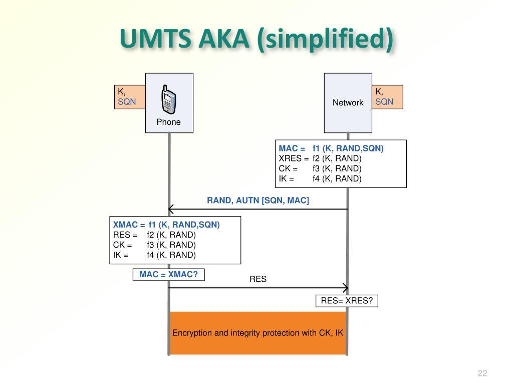 UMTS AKA (simplified)