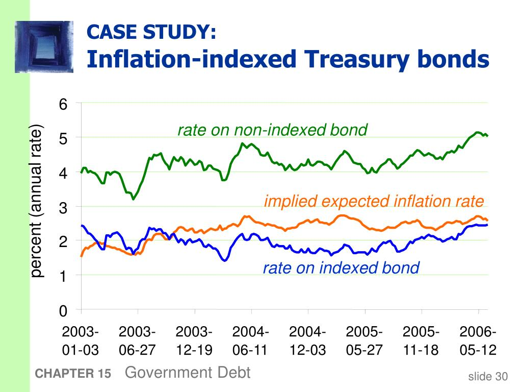 rate on non-indexed bond