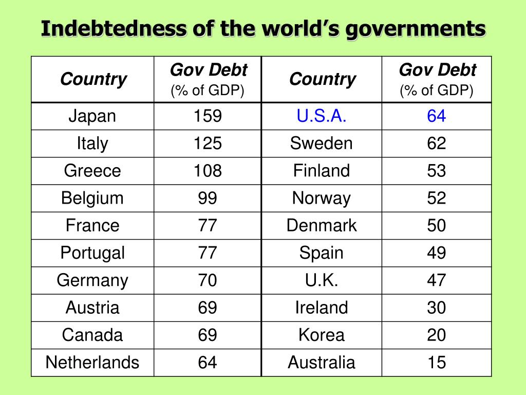 Indebtedness of the world's governments