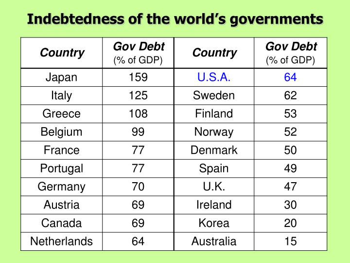 Indebtedness of the world s governments