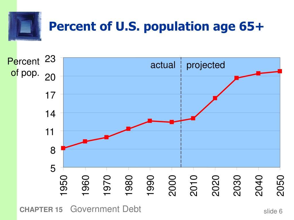 Percent of U.S. population age 65+