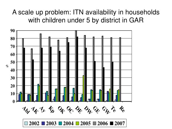 A scale up problem itn availability in households with children under 5 by district in gar