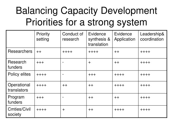 Balancing Capacity Development Priorities for a strong system