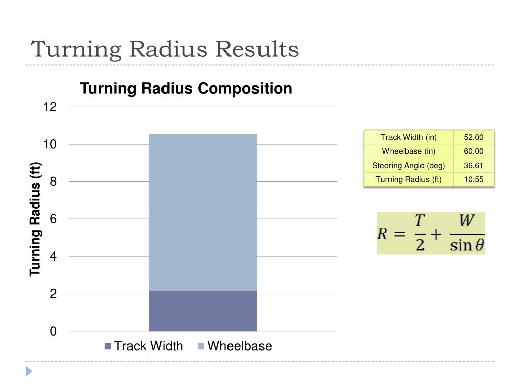 Turning Radius Results