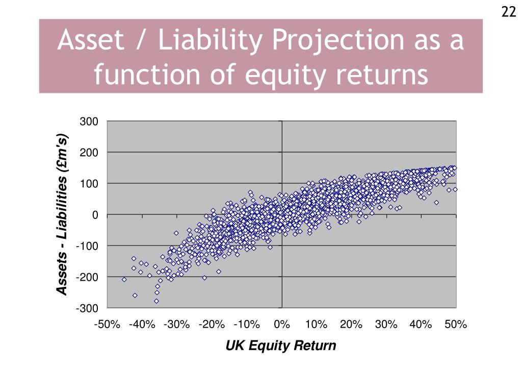 Asset / Liability Projection as a function of equity returns