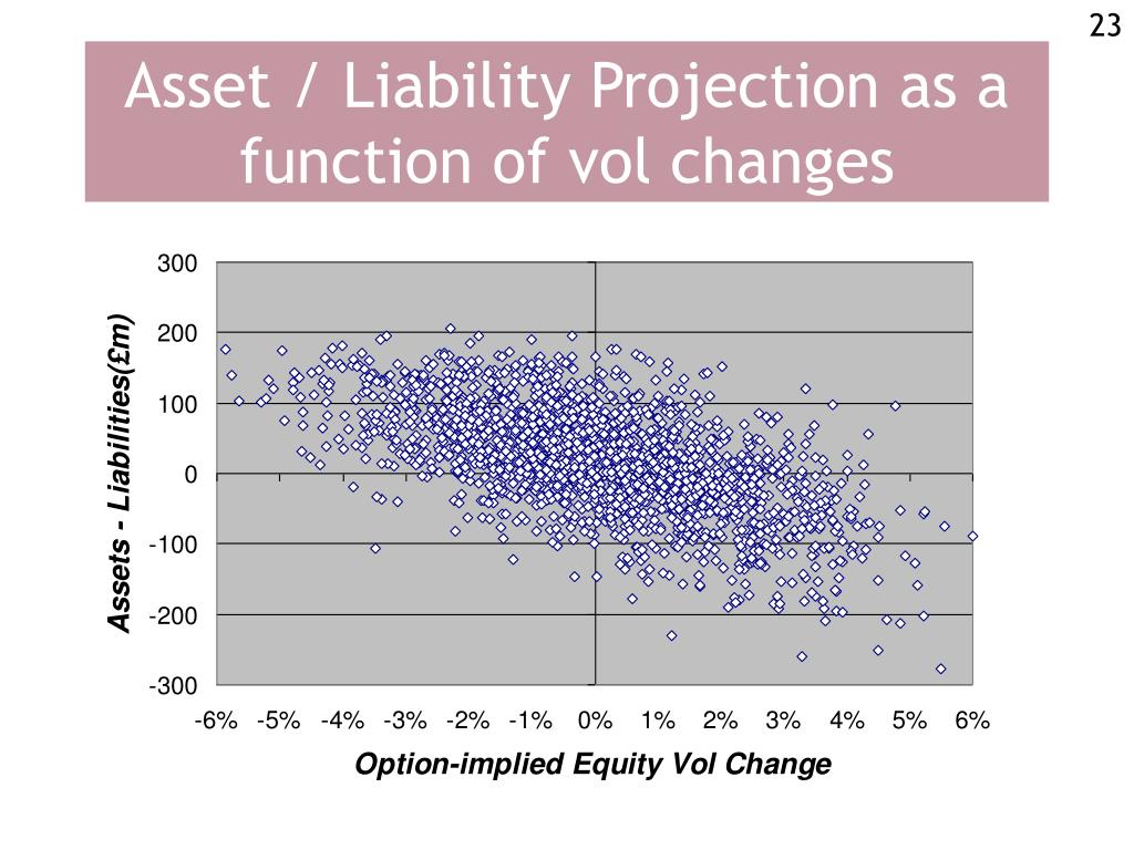 Asset / Liability Projection as a function of vol changes