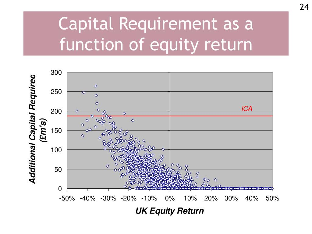 Capital Requirement as a function of equity return