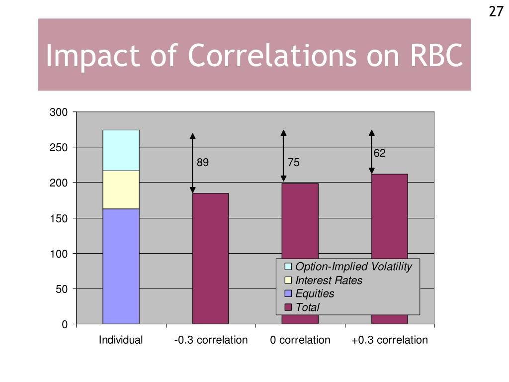 Impact of Correlations on RBC