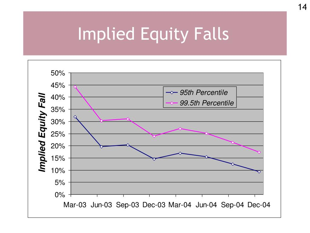 Implied Equity Falls